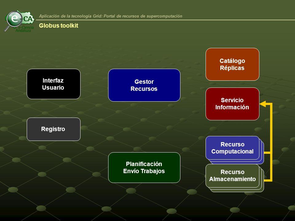 Aplicación de la tecnología Grid: Portal de recursos de supercomputación Interfaz Usuario Registro Planificación Envío Trabajos Recurso Computacional Recurso Almacenamiento Gestor Recursos Catálogo Réplicas Servicio Información