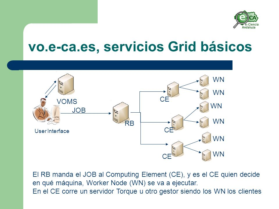 vo.e-ca.es, servicios Grid básicos JOB User Interface VOMS RB CE WN El RB manda el JOB al Computing Element (CE), y es el CE quien decide en qué máquina, Worker Node (WN) se va a ejecutar.