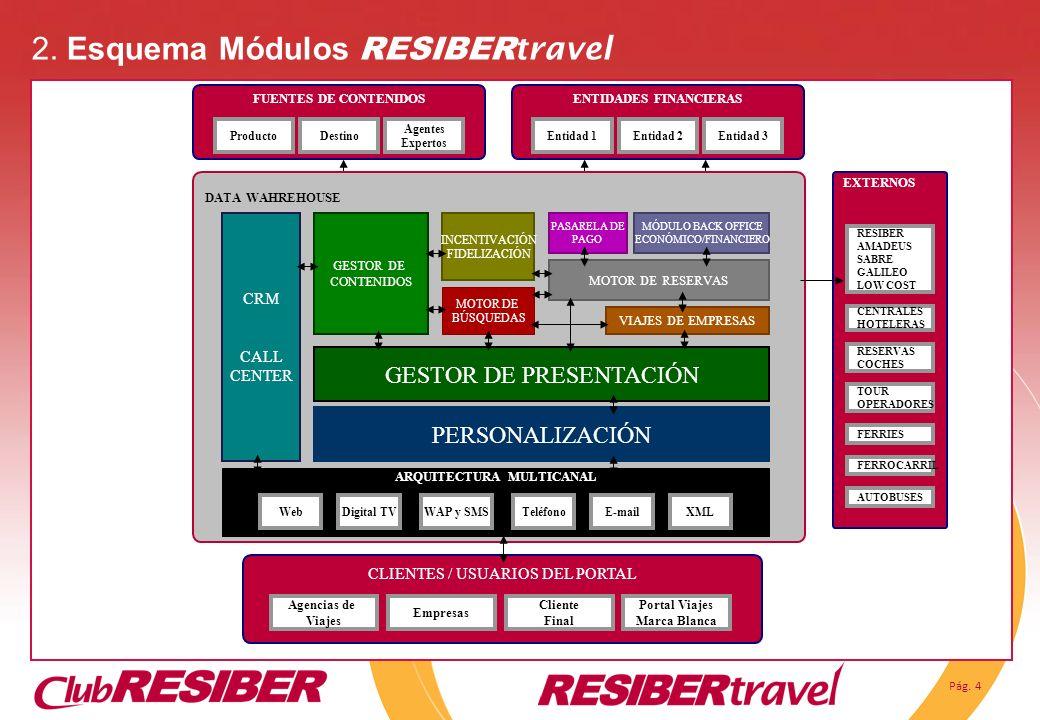 Pág. 4 2. Esquema Módulos RESIBER travel FUENTES DE CONTENIDOS ProductoDestino Agentes Expertos CLIENTES / USUARIOS DEL PORTAL Agencias de Viajes Empr