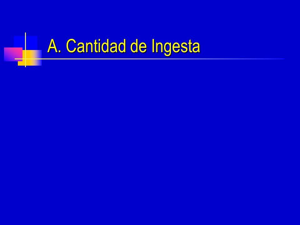 A. Cantidad de Ingesta