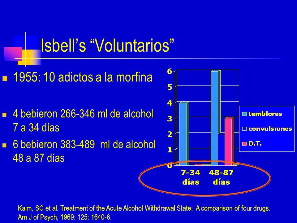 Isbells Voluntarios 1955: 10 adictos a la morfina 4 bebieron 266-346 ml de alcohol 7 a 34 días 6 bebieron 383-489 ml de alcohol 48 a 87 días Kaim, SC et al.