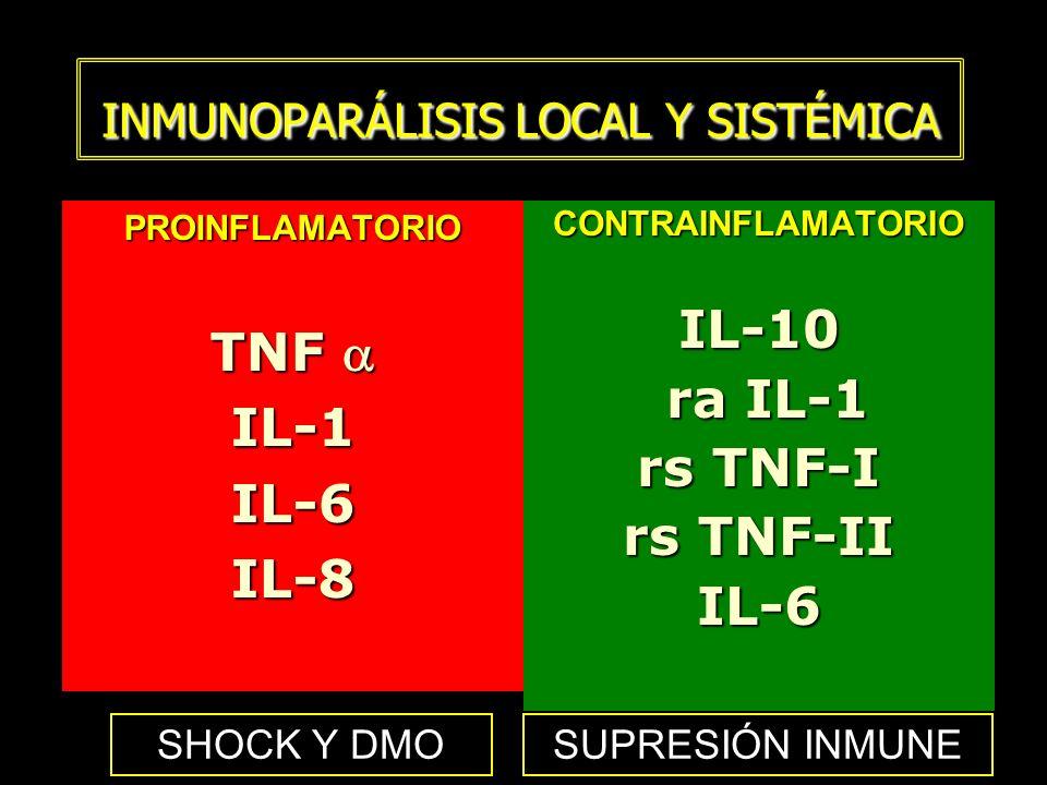INMUNOPARÁLISIS LOCAL Y SISTÉMICA PROINFLAMATORIO TNF TNF IL-1IL-6IL-8CONTRAINFLAMATORIOIL-10 ra IL-1 ra IL-1 rs TNF-I rs TNF-II IL-6 SHOCK Y DMOSUPRE