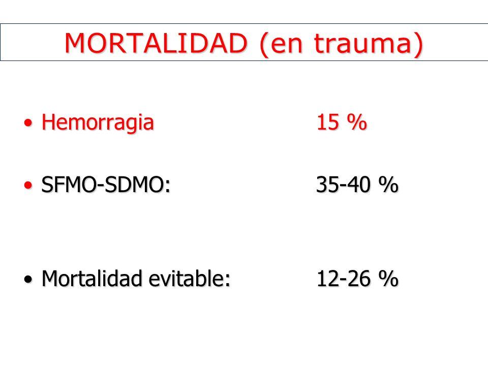 MORTALIDAD (en trauma) Hemorragia 15 %Hemorragia 15 % SFMO-SDMO: 35-40 %SFMO-SDMO: 35-40 % Mortalidad evitable: 12-26 %Mortalidad evitable: 12-26 %