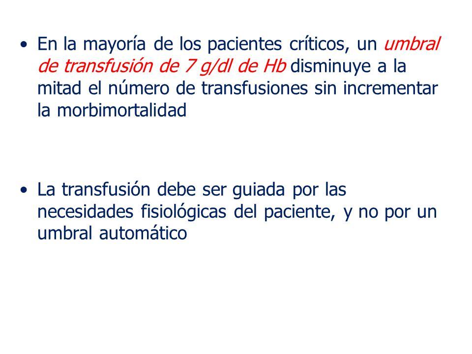 En la mayoría de los pacientes críticos, un umbral de transfusión de 7 g/dl de Hb disminuye a la mitad el número de transfusiones sin incrementar la m