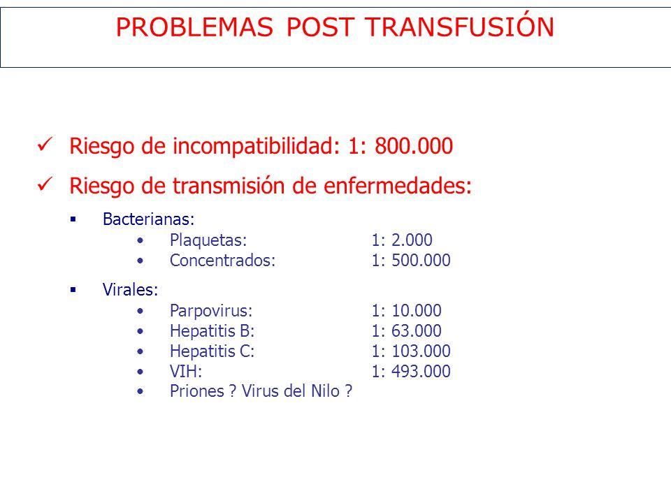 PROBLEMAS POST TRANSFUSIÓN Riesgo de incompatibilidad: 1: 800.000 Riesgo de transmisión de enfermedades: Bacterianas: Plaquetas:1: 2.000 Concentrados: