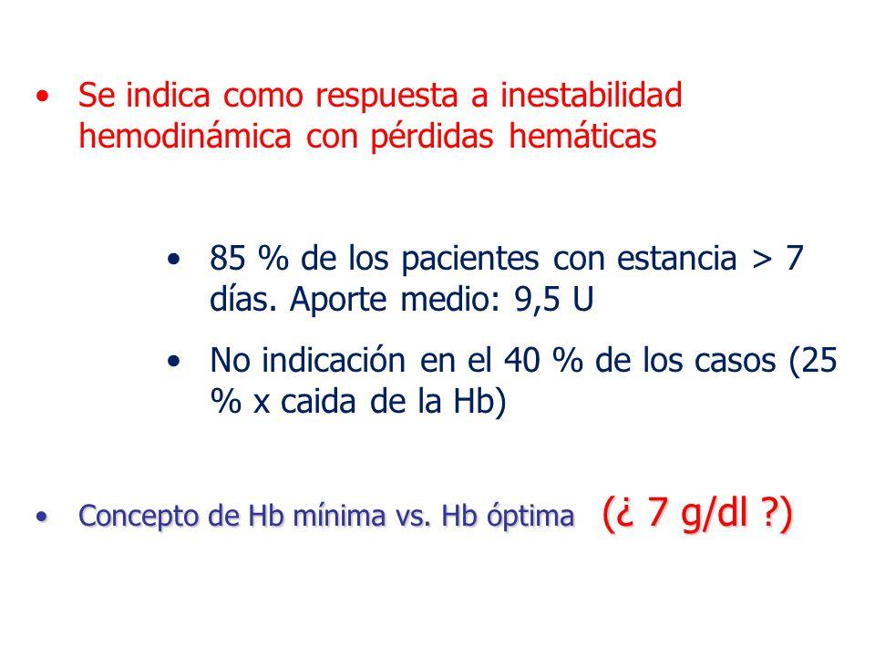 Se indica como respuesta a inestabilidad hemodinámica con pérdidas hemáticas 85 % de los pacientes con estancia > 7 días. Aporte medio: 9,5 U No indic
