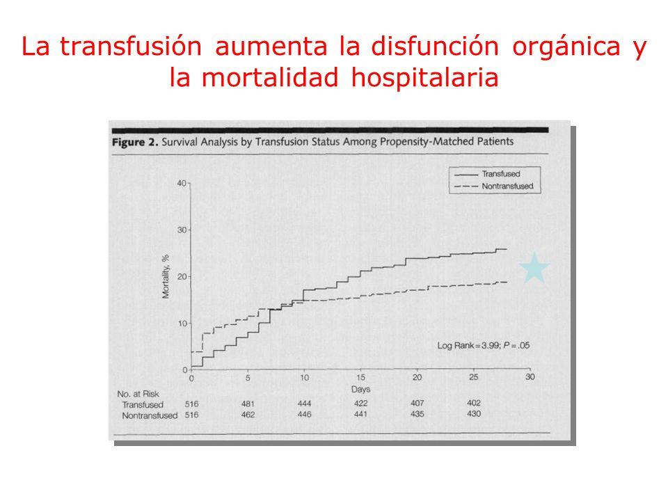 La transfusión aumenta la disfunción orgánica y la mortalidad hospitalaria