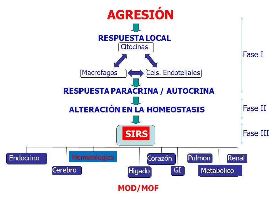 AGRESIÓN RESPUESTA PARACRINA / AUTOCRINA ALTERACIÓN EN LA HOMEOSTASIS SIRS MOD/MOF Fase I Fase II Fase III Higado GI Metabolico Endocrino Hematologico