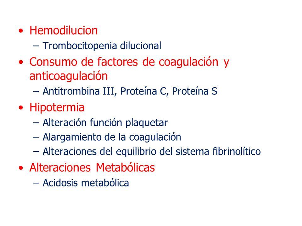 Hemodilucion –Trombocitopenia dilucional Consumo de factores de coagulación y anticoagulación –Antitrombina III, Proteína C, Proteína S Hipotermia –Al