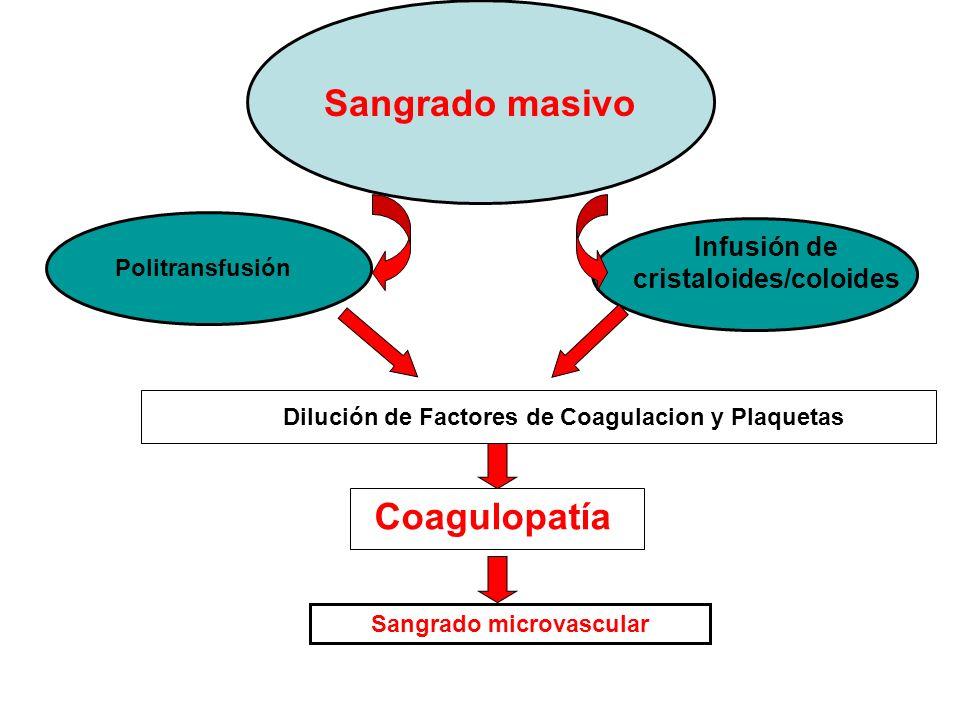 Coagulopatía Sangrado masivo Politransfusión Infusión de cristaloides/coloides Dilución de Factores de Coagulacion y Plaquetas Sangrado microvascular