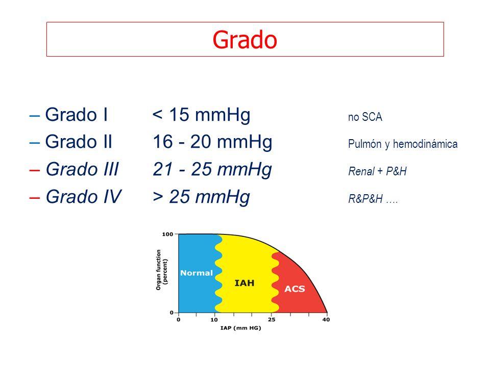Grado –Grado I < 15 mmHg no SCA –Grado II 16 - 20 mmHg Pulmón y hemodinámica –Grado III 21 - 25 mmHg Renal + P&H –Grado IV > 25 mmHg R&P&H ….