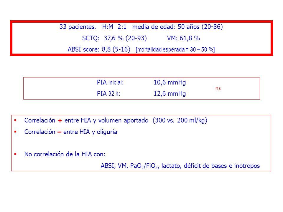 33 pacientes. H:M 2:1 media de edad: 50 años (20-86) SCTQ: 37,6 % (20-93)VM: 61,8 % ABSI score: 8,8 (5-16) [mortalidad esperada = 30 – 50 %] PIA inici