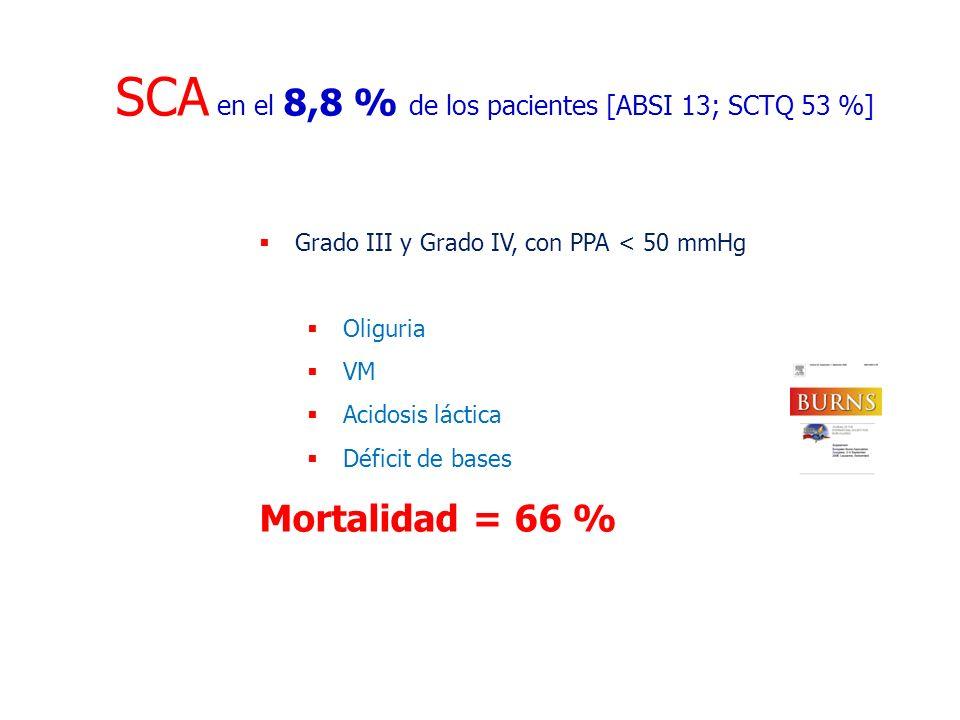 SCA en el 8,8 % de los pacientes [ABSI 13; SCTQ 53 %] Grado III y Grado IV, con PPA < 50 mmHg Oliguria VM Acidosis láctica Déficit de bases Mortalidad