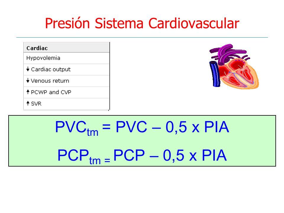Presión Sistema Cardiovascular PVC tm = PVC – 0,5 x PIA PCP tm = PCP – 0,5 x PIA