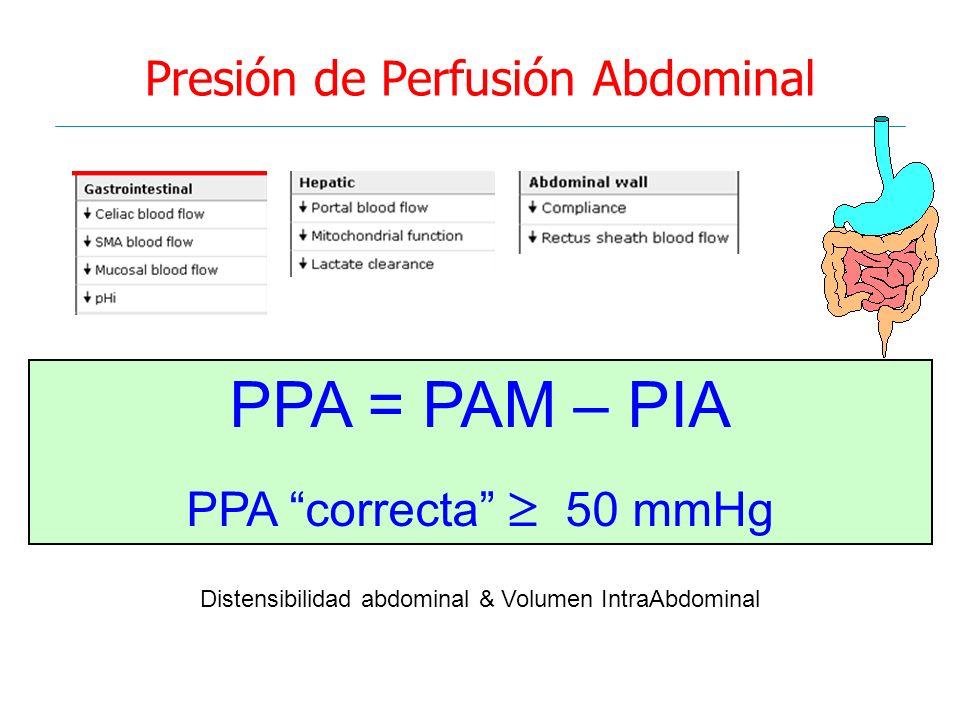 Presión de Perfusión Abdominal PPA = PAM – PIA PPA correcta 50 mmHg Distensibilidad abdominal & Volumen IntraAbdominal