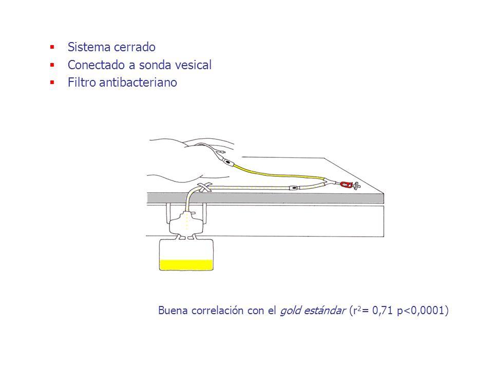 Sistema cerrado Conectado a sonda vesical Filtro antibacteriano Buena correlación con el gold estándar (r 2 = 0,71 p<0,0001)
