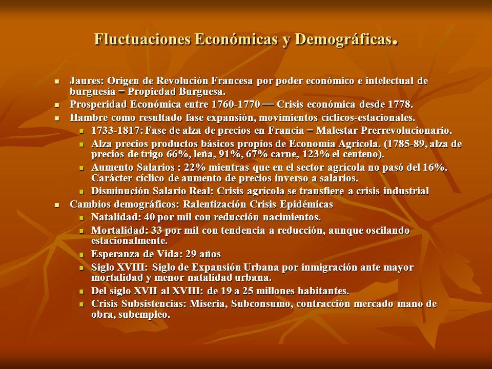 Fluctuaciones Económicas y Demográficas. Jaures: Origen de Revolución Francesa por poder económico e intelectual de burguesía = Propiedad Burguesa. Ja