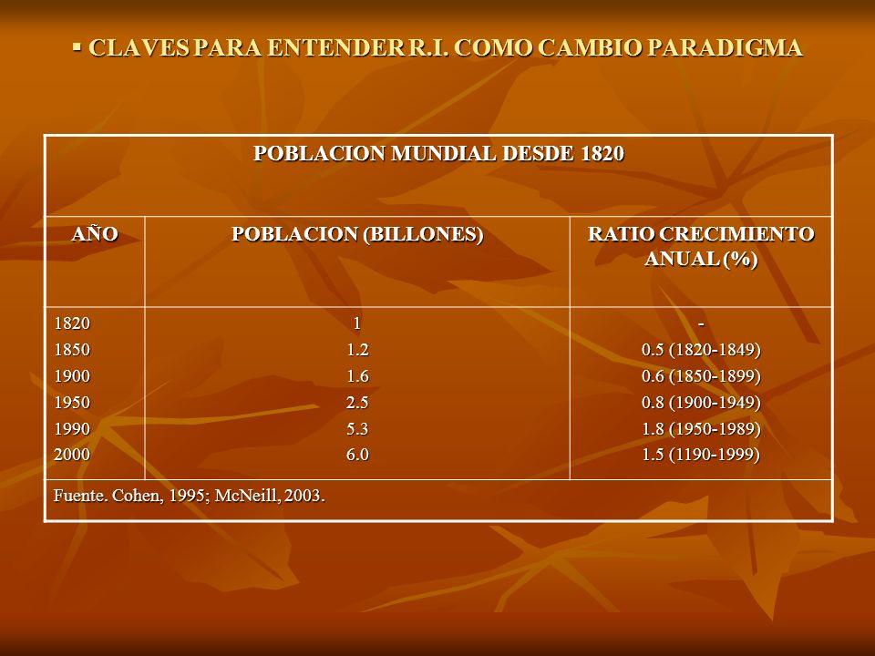 CLAVES PARA ENTENDER R.I. COMO CAMBIO PARADIGMA CLAVES PARA ENTENDER R.I. COMO CAMBIO PARADIGMA POBLACION MUNDIAL DESDE 1820 AÑO POBLACION (BILLONES)