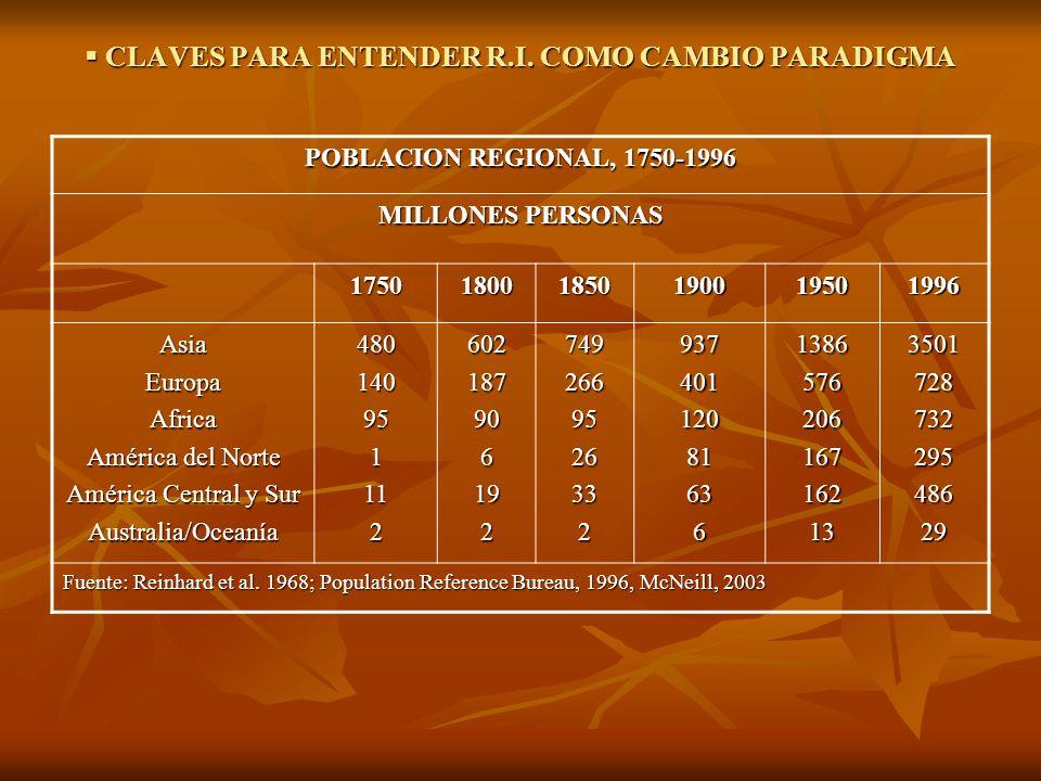 CLAVES PARA ENTENDER R.I. COMO CAMBIO PARADIGMA CLAVES PARA ENTENDER R.I. COMO CAMBIO PARADIGMA POBLACION REGIONAL, 1750-1996 MILLONES PERSONAS 175018