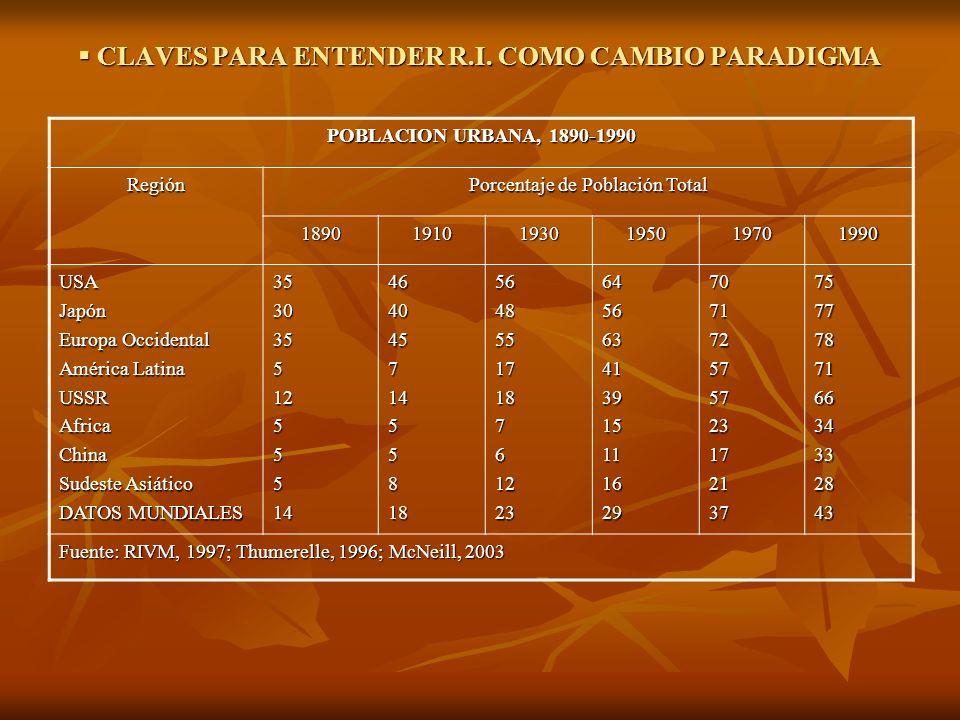 CLAVES PARA ENTENDER R.I. COMO CAMBIO PARADIGMA CLAVES PARA ENTENDER R.I. COMO CAMBIO PARADIGMA POBLACION URBANA, 1890-1990 Región Porcentaje de Pobla