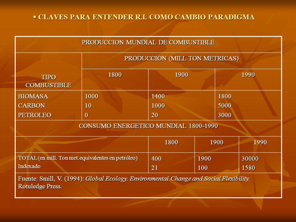 CLAVES PARA ENTENDER R.I. COMO CAMBIO PARADIGMA CLAVES PARA ENTENDER R.I. COMO CAMBIO PARADIGMA PRODUCCION MUNDIAL DE COMBUSTIBLE TIPO COMBUSTIBLE PRO