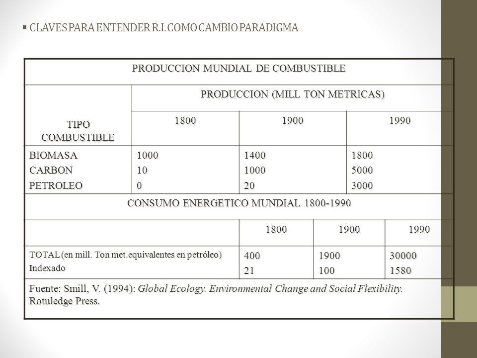 CLAVES PARA ENTENDER R.I. COMO CAMBIO PARADIGMA PRODUCCION MUNDIAL DE COMBUSTIBLE TIPO COMBUSTIBLE PRODUCCION (MILL TON METRICAS) 180019001990 BIOMASA