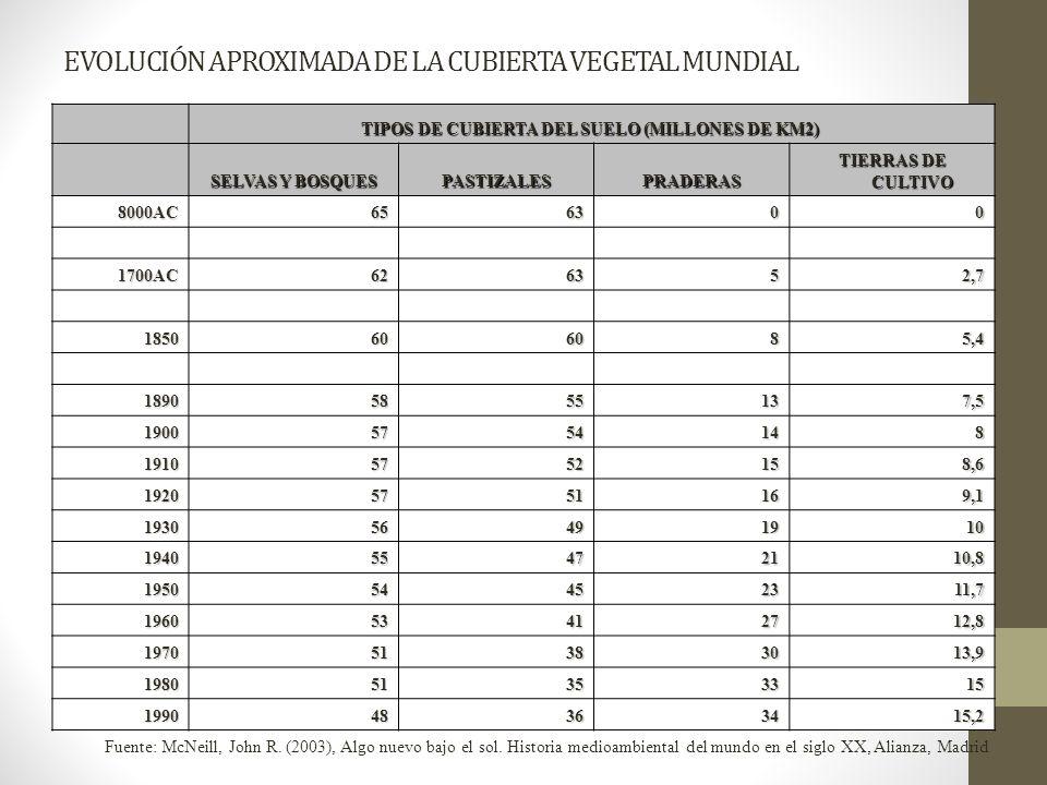 EVOLUCIÓN APROXIMADA DE LA CUBIERTA VEGETAL MUNDIAL TIPOS DE CUBIERTA DEL SUELO (MILLONES DE KM2) TIPOS DE CUBIERTA DEL SUELO (MILLONES DE KM2) SELVAS