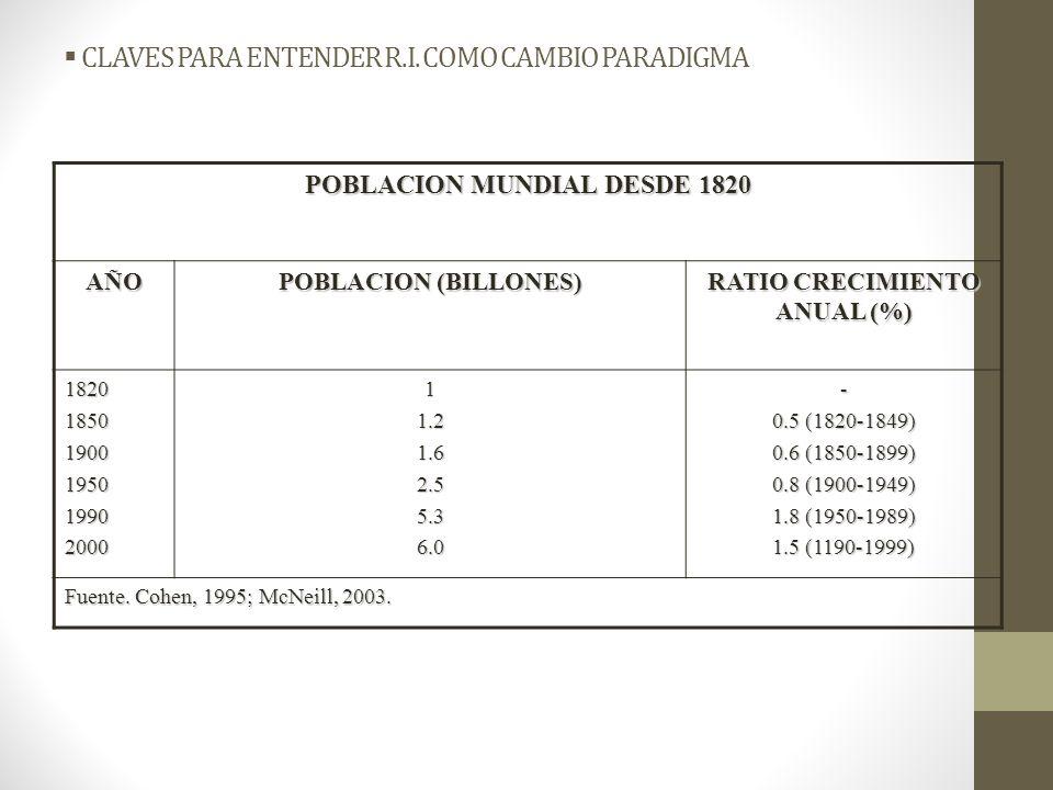 CLAVES PARA ENTENDER R.I. COMO CAMBIO PARADIGMA POBLACION MUNDIAL DESDE 1820 AÑO POBLACION (BILLONES) RATIO CRECIMIENTO ANUAL (%) 18201850190019501990