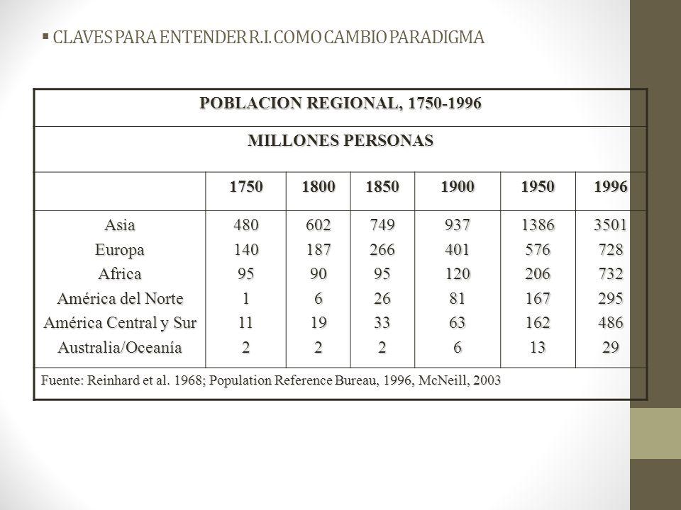 CLAVES PARA ENTENDER R.I. COMO CAMBIO PARADIGMA POBLACION REGIONAL, 1750-1996 MILLONES PERSONAS 175018001850190019501996 AsiaEuropaAfrica América del