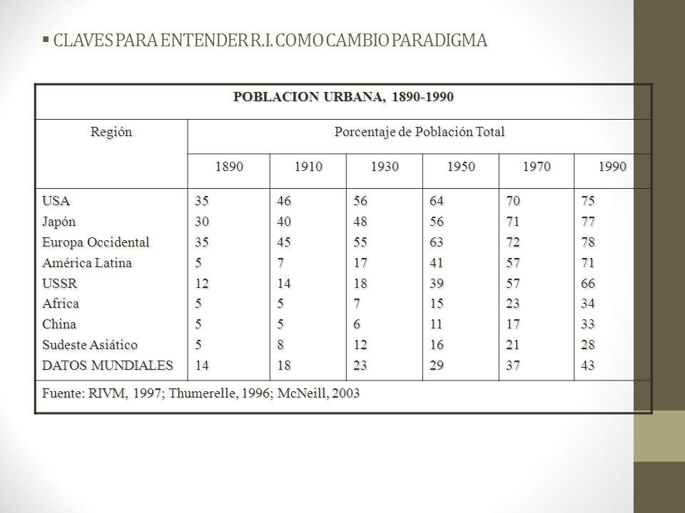 CLAVES PARA ENTENDER R.I. COMO CAMBIO PARADIGMA POBLACION URBANA, 1890-1990 Región Porcentaje de Población Total 189019101930195019701990 USAJapón Eur