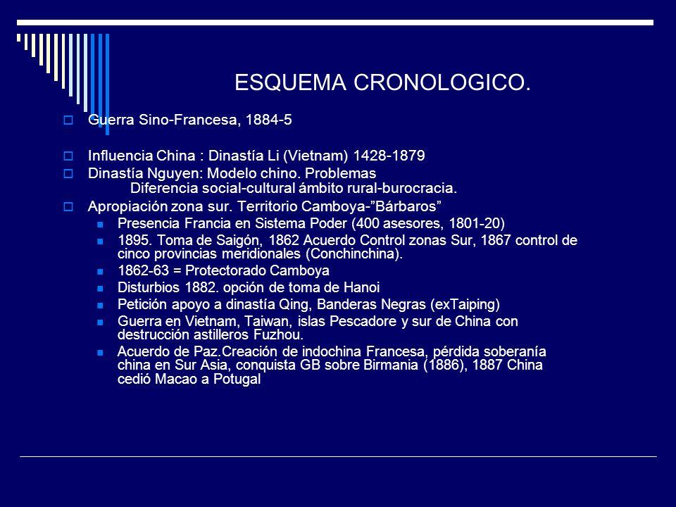 ESQUEMA CRONOLOGICO. Guerra Sino-Francesa, 1884-5 Influencia China : Dinastía Li (Vietnam) 1428-1879 Dinastía Nguyen: Modelo chino. Problemas Diferenc