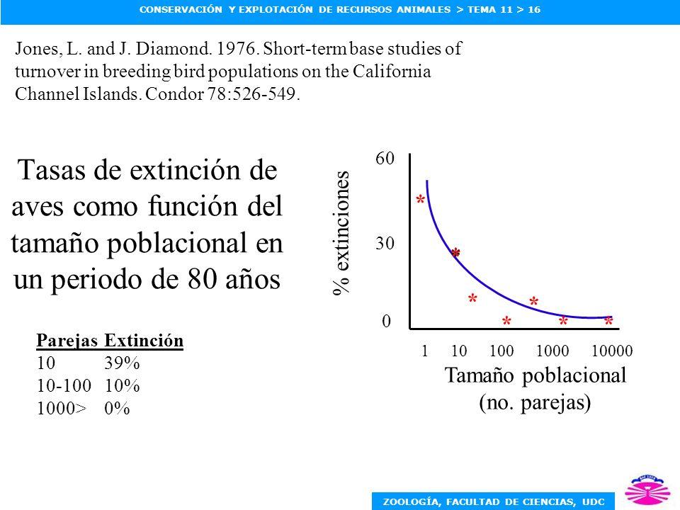 ZOOLOGÍA, FACULTAD DE CIENCIAS, UDC CONSERVACIÓN Y EXPLOTACIÓN DE RECURSOS ANIMALES > TEMA 11 > 16 Tasas de extinción de aves como función del tamaño