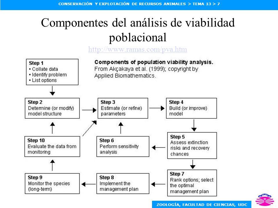 ZOOLOGÍA, FACULTAD DE CIENCIAS, UDC CONSERVACIÓN Y EXPLOTACIÓN DE RECURSOS ANIMALES > TEMA 13 > 7 Componentes del análisis de viabilidad poblacional h
