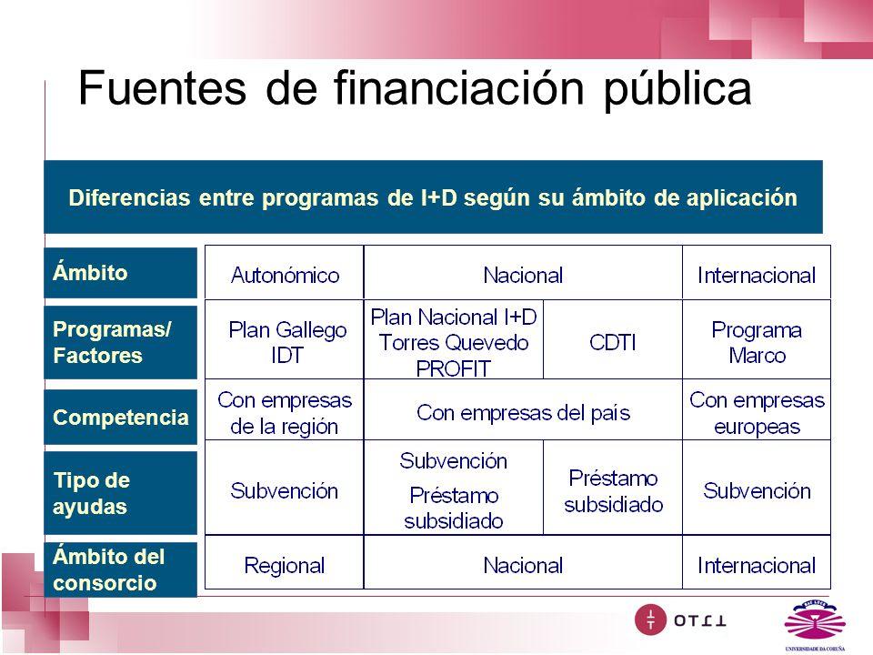 Fuentes de financiación pública Diferencias entre programas de I+D según su ámbito de aplicación Ámbito Programas/ Factores Competencia Tipo de ayudas