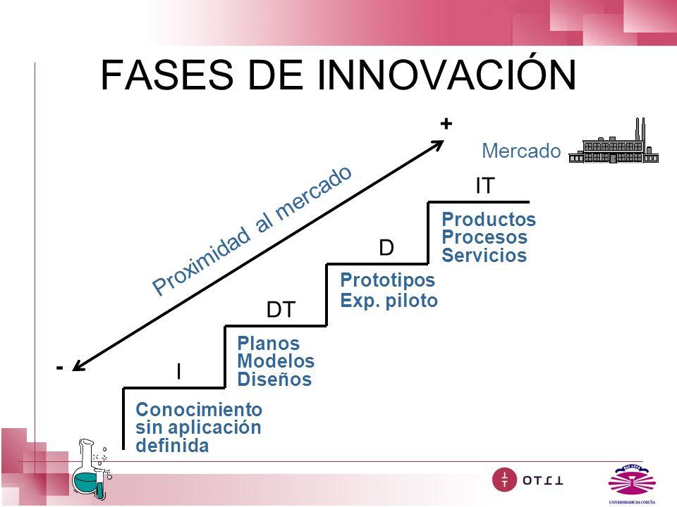 FASES DE INNOVACIÓN Conocimiento sin aplicación definida Planos Modelos Diseños Prototipos Exp. piloto Productos Procesos Servicios Proximidad al merc