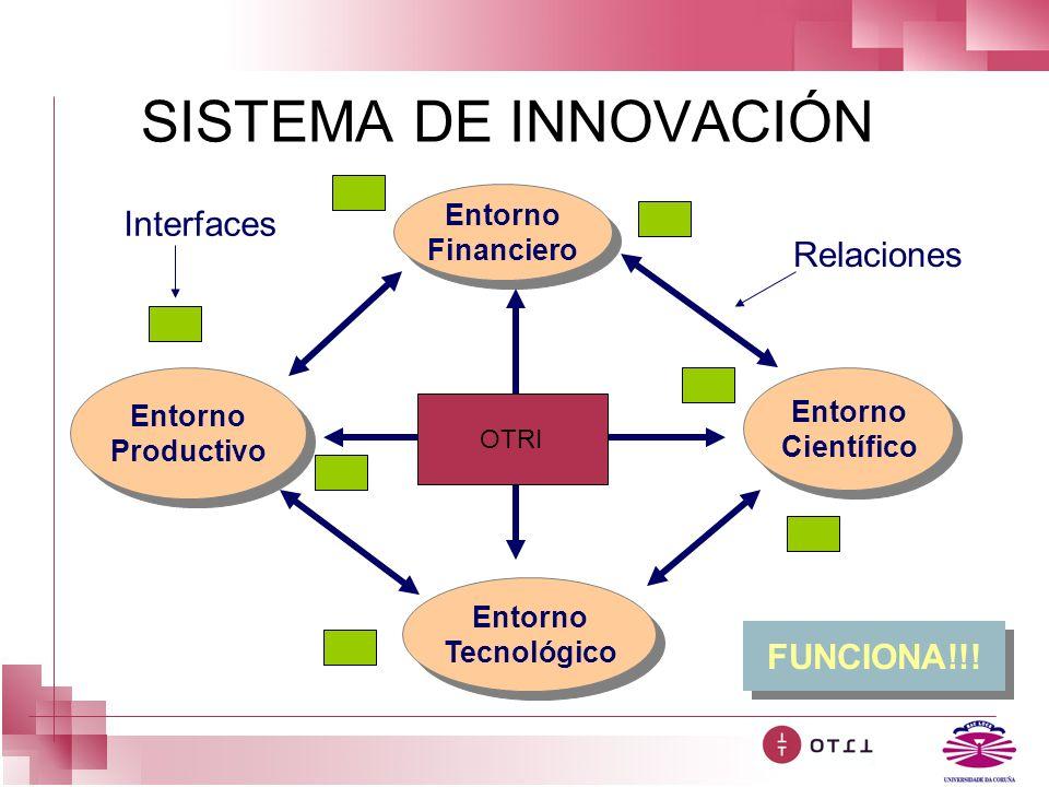 SISTEMA DE INNOVACIÓN Relaciones Entorno Financiero Entorno Financiero Entorno Tecnológico Entorno Tecnológico Entorno Productivo Entorno Productivo E