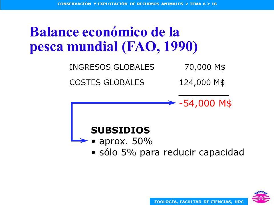 ZOOLOGÍA, FACULTAD DE CIENCIAS, UDC CONSERVACIÓN Y EXPLOTACIÓN DE RECURSOS ANIMALES > TEMA 6 > 18 Balance económico de la pesca mundial (FAO, 1990) INGRESOS GLOBALES 70,000 M$ COSTES GLOBALES124,000 M$ -54,000 M$ SUBSIDIOS aprox.