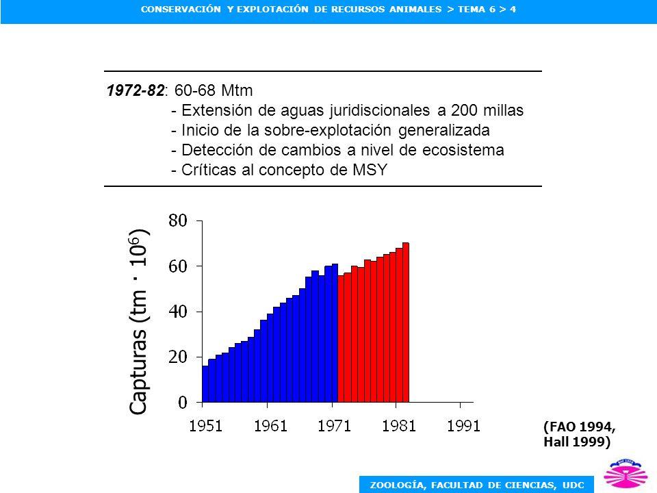 ZOOLOGÍA, FACULTAD DE CIENCIAS, UDC CONSERVACIÓN Y EXPLOTACIÓN DE RECURSOS ANIMALES > TEMA 6 > 4 1972-82: 60-68 Mtm - Extensión de aguas juridiscionales a 200 millas - Inicio de la sobre-explotación generalizada - Detección de cambios a nivel de ecosistema - Críticas al concepto de MSY (FAO 1994, Hall 1999) Capturas (tm · 10 6 )