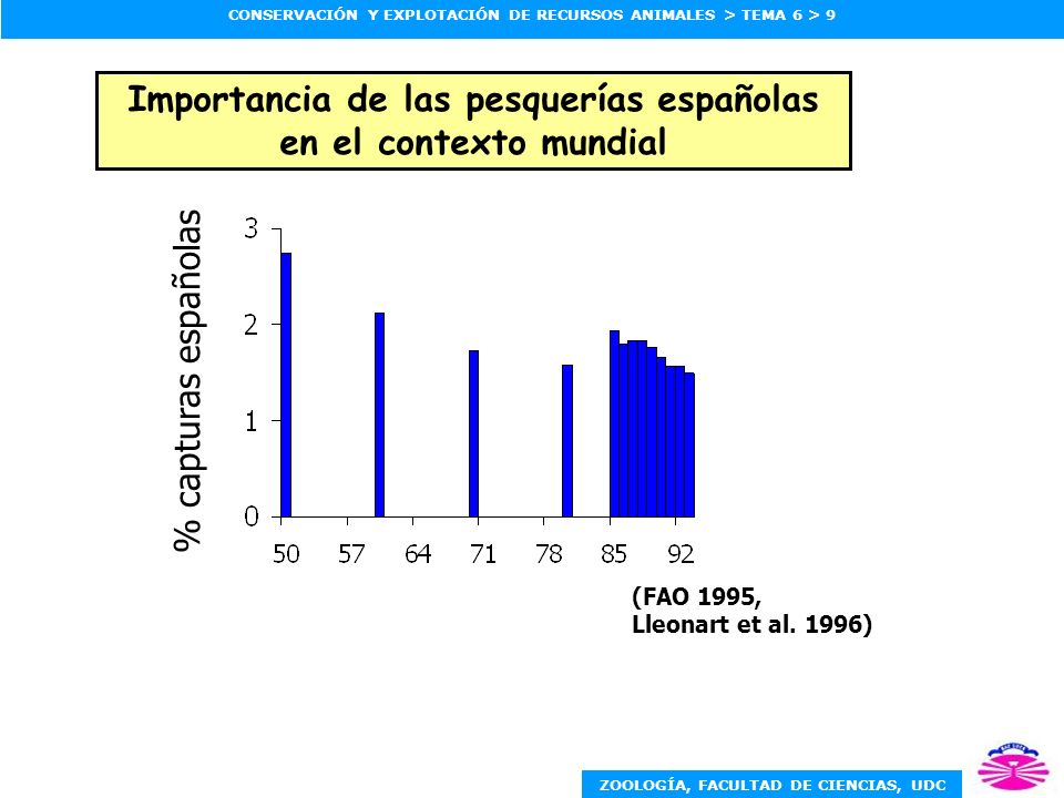 ZOOLOGÍA, FACULTAD DE CIENCIAS, UDC CONSERVACIÓN Y EXPLOTACIÓN DE RECURSOS ANIMALES > TEMA 6 > 9 % capturas españolas (FAO 1995, Lleonart et al.