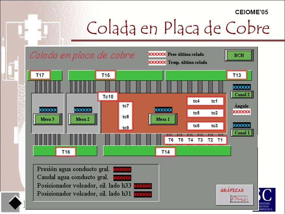 CEIOME 05 T13 T14 T15 T16 T17 T6 T5 T4 T3 T2 T1 tc6 tc3 tc5 tc2 tc4 tc1 Tc10 tc7 tc8 tc9 Colada en Placa de Cobre