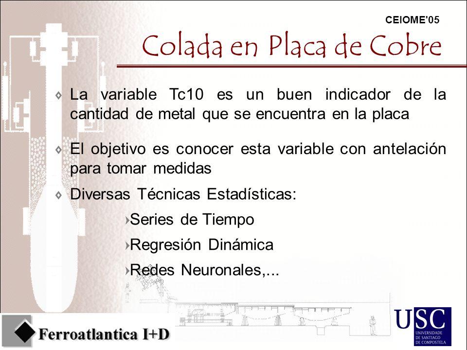 CEIOME 05 Colada en Placa de Cobre 7La variable Tc10 es un buen indicador de la cantidad de metal que se encuentra en la placa 7Diversas Técnicas Estadísticas: =Series de Tiempo =Regresión Dinámica =Redes Neuronales,...