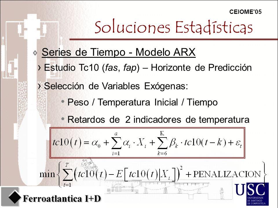 CEIOME 05 Soluciones Estadísticas 7Series de Tiempo - Modelo ARX Estudio Tc10 (fas, fap) – Horizonte de Predicción Selección de Variables Exógenas: Peso / Temperatura Inicial / Tiempo Retardos de 2 indicadores de temperatura
