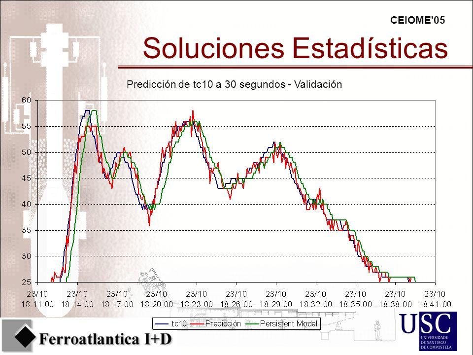 CEIOME 05 Soluciones Estadísticas Predicción de tc10 a 30 segundos - Validación