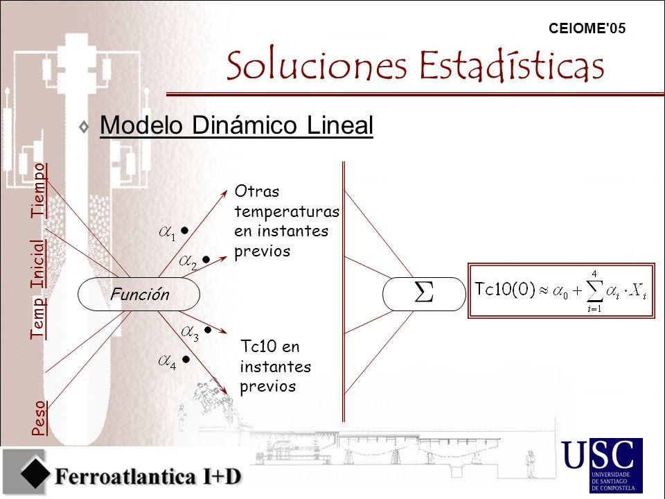 CEIOME 05 Soluciones Estadísticas 7Modelo Dinámico Lineal Otras temperaturas en instantes previos Tc10 en instantes previos Temp Inicial Peso Tiempo Función