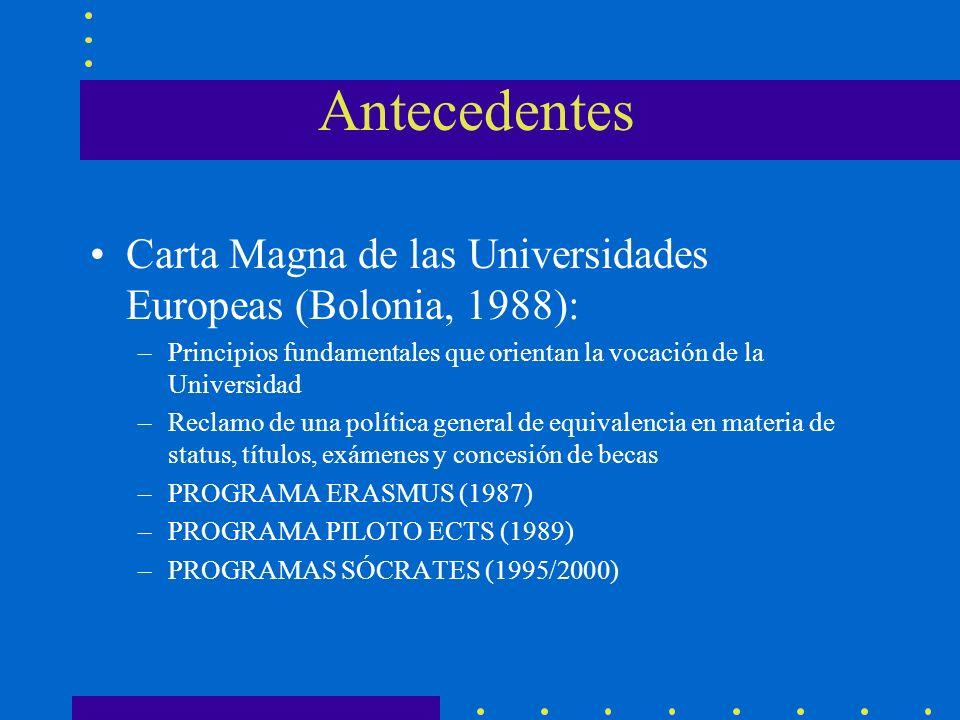 Antecedentes Carta Magna de las Universidades Europeas (Bolonia, 1988): –Principios fundamentales que orientan la vocación de la Universidad –Reclamo de una política general de equivalencia en materia de status, títulos, exámenes y concesión de becas –PROGRAMA ERASMUS (1987) –PROGRAMA PILOTO ECTS (1989) –PROGRAMAS SÓCRATES (1995/2000)