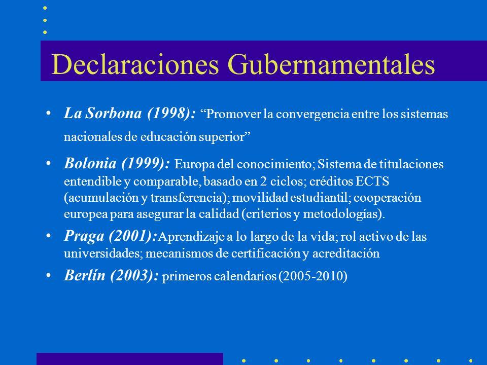 Declaraciones Gubernamentales La Sorbona (1998): Promover la convergencia entre los sistemas nacionales de educación superior Bolonia (1999): Europa del conocimiento; Sistema de titulaciones entendible y comparable, basado en 2 ciclos; créditos ECTS (acumulación y transferencia); movilidad estudiantil; cooperación europea para asegurar la calidad (criterios y metodologías).