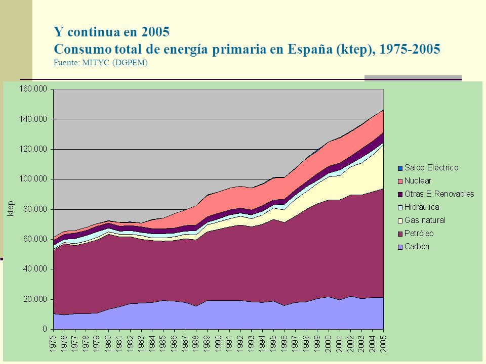 Y continua en 2005 Consumo total de energía primaria en España (ktep), 1975-2005 Fuente: MITYC (DGPEM)