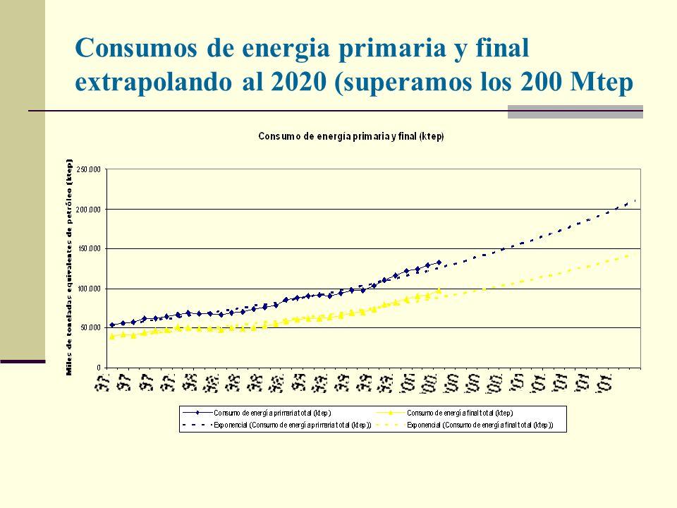 Consumos de energia primaria y final extrapolando al 2020 (superamos los 200 Mtep
