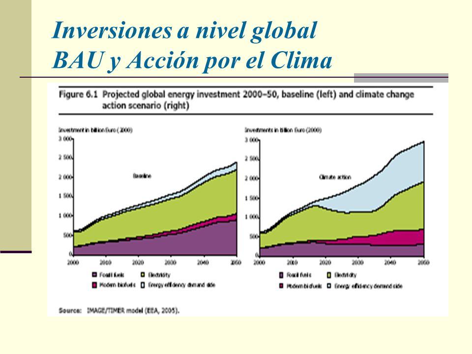 Inversiones a nivel global BAU y Acción por el Clima