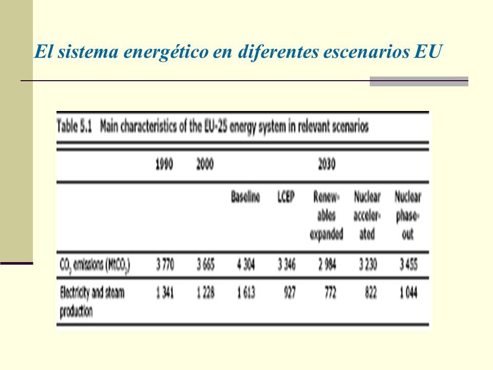 El sistema energético en diferentes escenarios EU